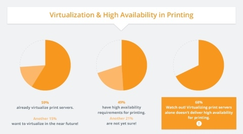 Caution: Why Virtualization Alone Doesn't Deliver High Availability